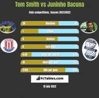 Tom Smith vs Juninho Bacuna h2h player stats