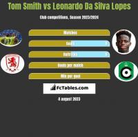 Tom Smith vs Leonardo Da Silva Lopes h2h player stats