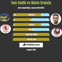 Tom Smith vs Mario Vrancic h2h player stats