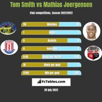Tom Smith vs Mathias Joergensen h2h player stats