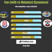 Tom Smith vs Mohamed Elyounoussi h2h player stats