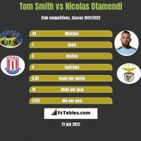 Tom Smith vs Nicolas Otamendi h2h player stats