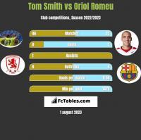 Tom Smith vs Oriol Romeu h2h player stats