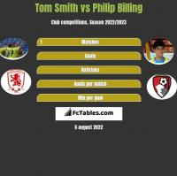 Tom Smith vs Philip Billing h2h player stats