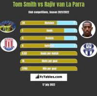 Tom Smith vs Rajiv van La Parra h2h player stats