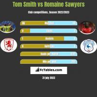 Tom Smith vs Romaine Sawyers h2h player stats