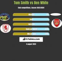 Tom Smith vs Ben White h2h player stats
