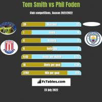 Tom Smith vs Phil Foden h2h player stats