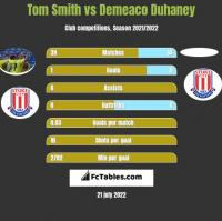 Tom Smith vs Demeaco Duhaney h2h player stats