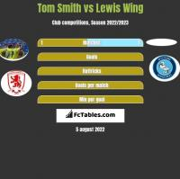 Tom Smith vs Lewis Wing h2h player stats