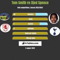 Tom Smith vs Djed Spence h2h player stats