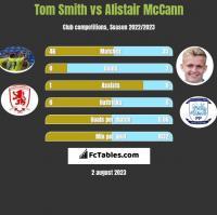 Tom Smith vs Alistair McCann h2h player stats