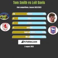 Tom Smith vs Leif Davis h2h player stats