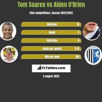 Tom Soares vs Aiden O'Brien h2h player stats