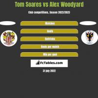Tom Soares vs Alex Woodyard h2h player stats