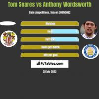 Tom Soares vs Anthony Wordsworth h2h player stats