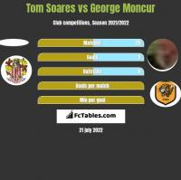 Tom Soares vs George Moncur h2h player stats