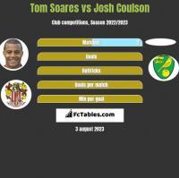 Tom Soares vs Josh Coulson h2h player stats
