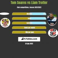 Tom Soares vs Liam Trotter h2h player stats