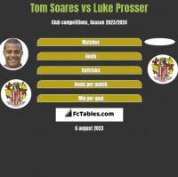 Tom Soares vs Luke Prosser h2h player stats