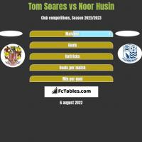 Tom Soares vs Noor Husin h2h player stats