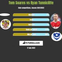 Tom Soares vs Ryan Tunnicliffe h2h player stats