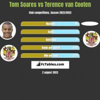 Tom Soares vs Terence van Cooten h2h player stats