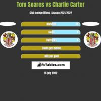 Tom Soares vs Charlie Carter h2h player stats