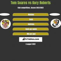 Tom Soares vs Kory Roberts h2h player stats