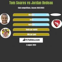 Tom Soares vs Jordan Bedeau h2h player stats