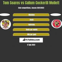 Tom Soares vs Callum Cockerill Mollett h2h player stats