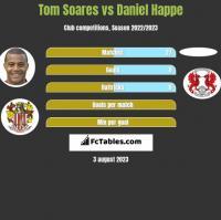 Tom Soares vs Daniel Happe h2h player stats