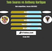 Tom Soares vs Anthony Hartigan h2h player stats