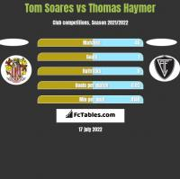Tom Soares vs Thomas Haymer h2h player stats