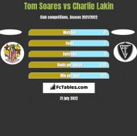 Tom Soares vs Charlie Lakin h2h player stats