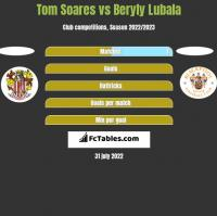 Tom Soares vs Beryly Lubala h2h player stats