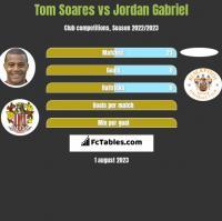Tom Soares vs Jordan Gabriel h2h player stats