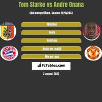 Tom Starke vs Andre Onana h2h player stats