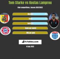 Tom Starke vs Kostas Lamprou h2h player stats