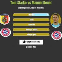 Tom Starke vs Manuel Neuer h2h player stats