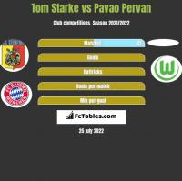 Tom Starke vs Pavao Pervan h2h player stats