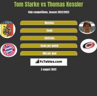 Tom Starke vs Thomas Kessler h2h player stats