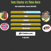 Tom Starke vs Timo Horn h2h player stats