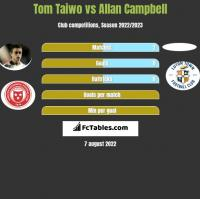 Tom Taiwo vs Allan Campbell h2h player stats