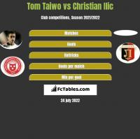 Tom Taiwo vs Christian Ilic h2h player stats