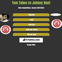 Tom Taiwo vs Johnny Hunt h2h player stats