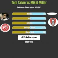 Tom Taiwo vs Mikel Miller h2h player stats