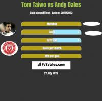 Tom Taiwo vs Andy Dales h2h player stats