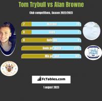 Tom Trybull vs Alan Browne h2h player stats