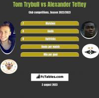 Tom Trybull vs Alexander Tettey h2h player stats